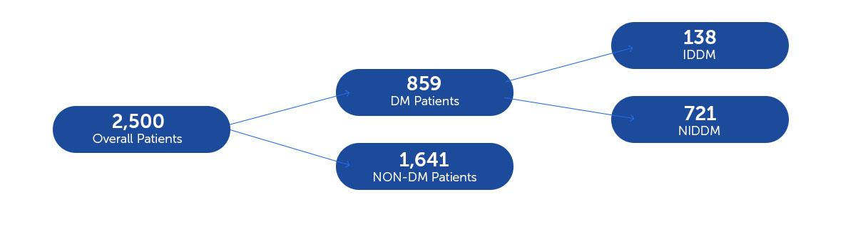 DESIGNED TO TREAT DIABETIC PATIENTSDIABETICS FROM en-ABL e-Registry - en-ABL e-REGISTRY
